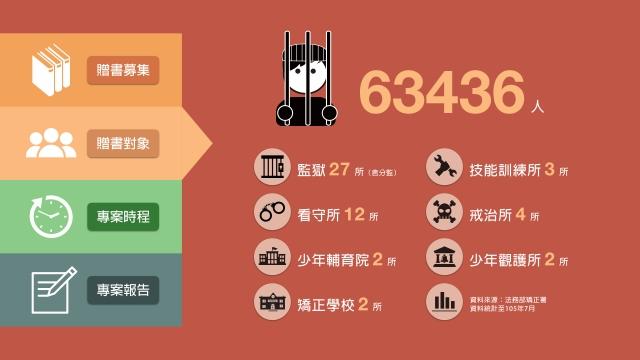 2016矯正機關贈書公益計劃.006